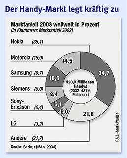Nokia Marktanteil 2003